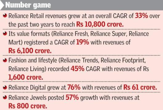 Reliance Report Card looks good !